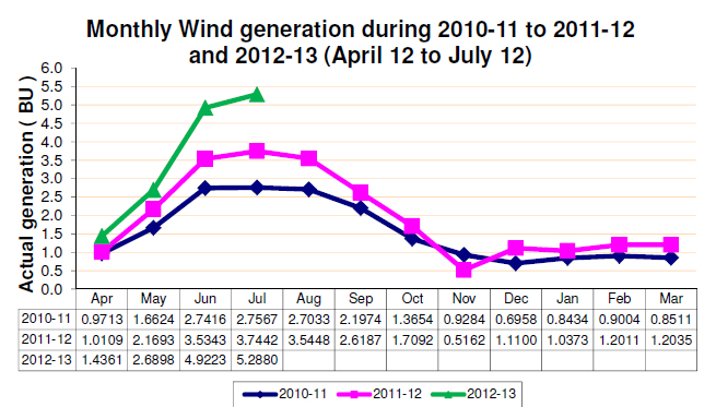 Monthly Generation Report Renewable Energy Sources 2012